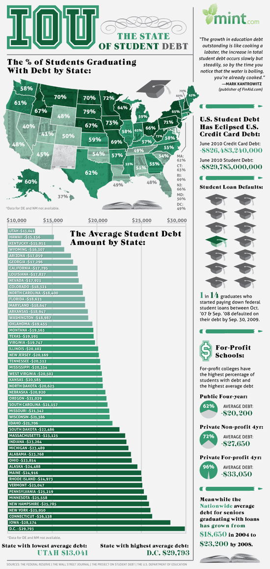 The State of Student Debt in the US
