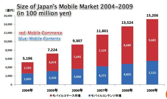 Size of Japan's Mobile Market Between 2004 and 2009 in Million Yen