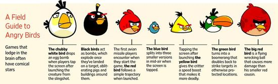 A Field Guide To The Angry Birds