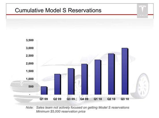 Tesla Motors Cumulative Model S Reservations - Q1 2009 through Q3 2010