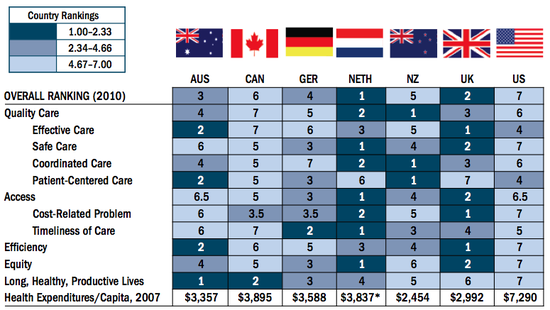 Health Care Quality Rankings for 2010 - US versus Other Countries