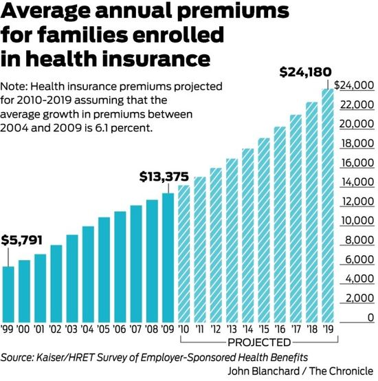 Average Annual Premiums For Families Enrolled In Health Insurance - Projected 2010 through 2019