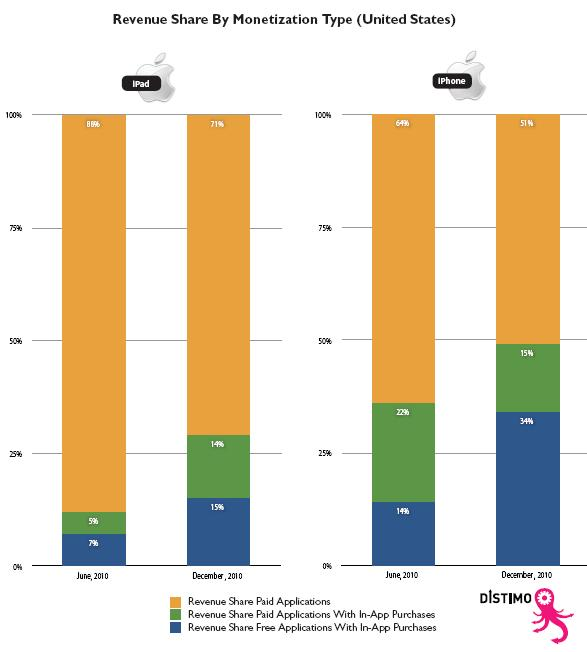 Apple iPhone and iPad - Revenue Share By Monetization Type in the US - June 2010 versus December 2010 - Distimo Full Year Report for 2010