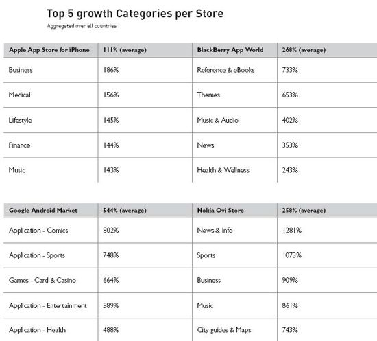 Top 5 Mobile Apps Growth Categories Per Store - Distimo Full Year Report 2010