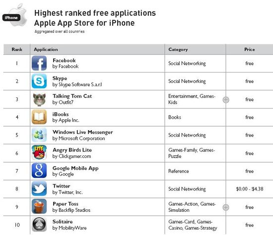 Highest Ranked Free Applications Apple App Store for iPhone - For Year 2010 - Distimo Full Year Report for 2010