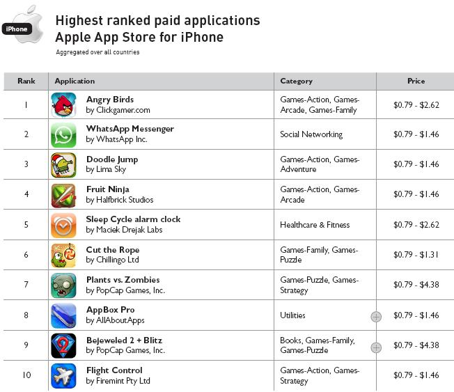 Highesty Ranked Paid Applications - Apple App Store for iPhone - For Year Ending 2010 - Distimo Full Year Report for 2010