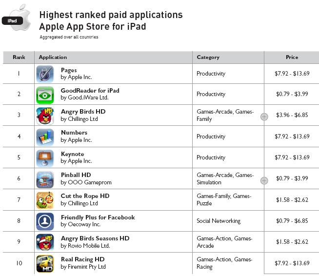 Highest Ranked Paid Applications - Apple App Store for iPad - Year Ending 2010 - Distimo Full Year Report for 2010