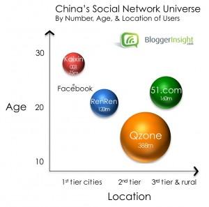 China's Social Network Universe