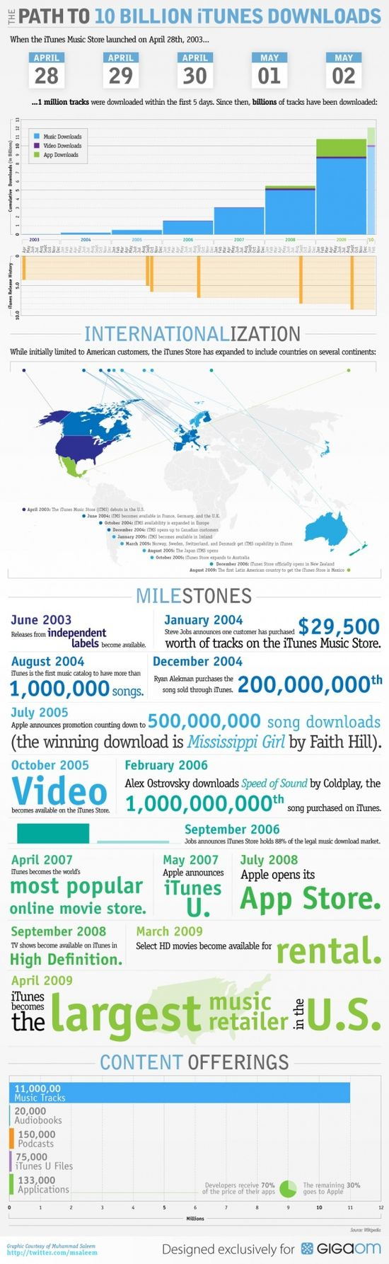 The Path To 10 Billion iTunes Downloads
