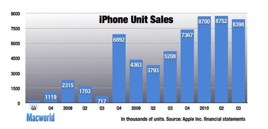 Apple iPhone Unit Sales from Q3 2007 through Q3 2010
