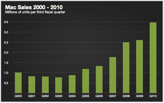 Apple Mac Sales from Q3 2000 through Q3 2010