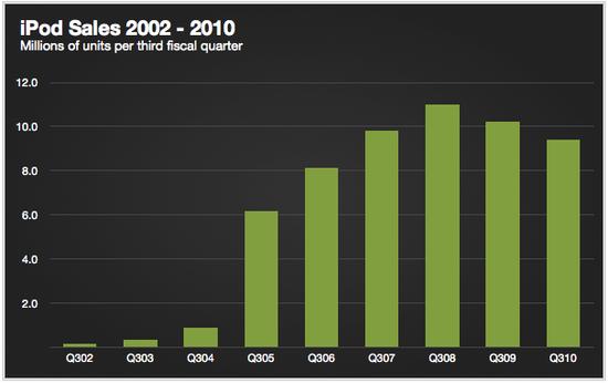 Apple iPod Sales Per Year  Q3 2002 through Q3 2010