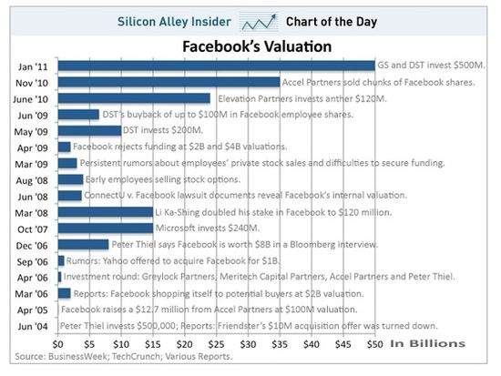 Facebook Valuation Timeline - June 2004 through January 2011 - Silicon Alley Insider