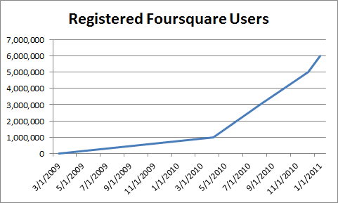 Foursquare-Registered-Users