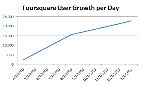 Foursquare-User-Growth-Per-Day