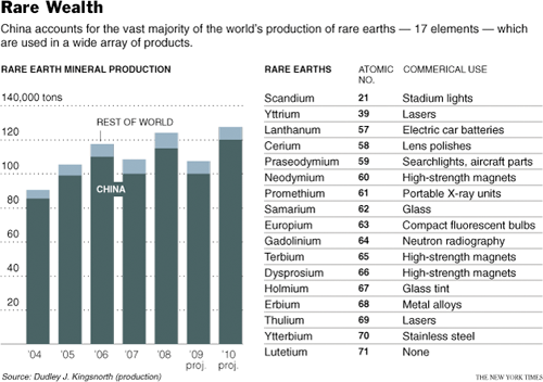 Rare Earth Metals Production - China Versus Rest of the World - Dudley J. Kingsworth, The New York Times