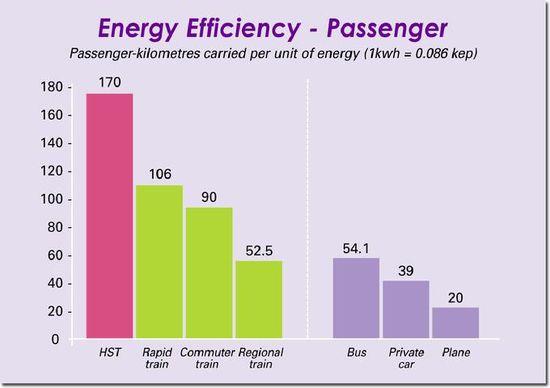 Energy Efficiency - Passenger - UIC