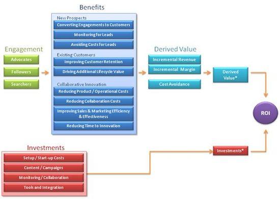 Social Media Value Chain