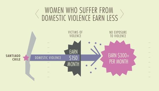 How Women Who Suffer From Domestic Violence Earn Less By Country