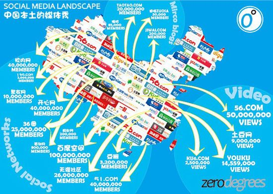 China Social Media Landscape. China to hit 488 million social network users by 2015 says eMarketer