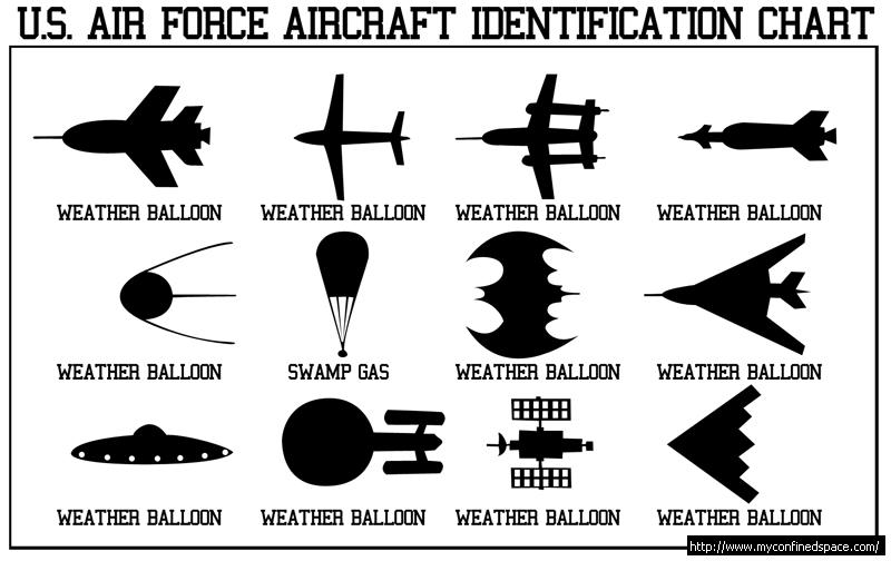 US Air Force Aircraft Identification Chart