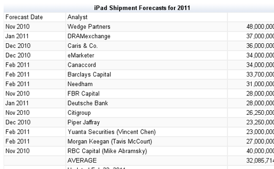 IPad Shipment Forecasts for 2011 - As of February 2011 - ZDNet