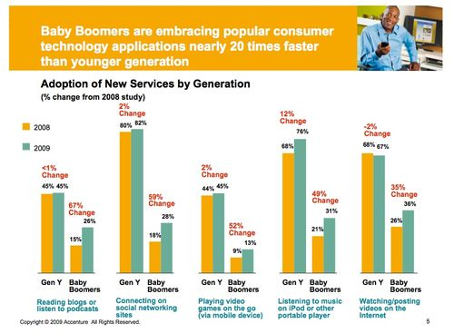 Adoption of New Technology by Baby Boomers versus Gen-Y's - Accenture