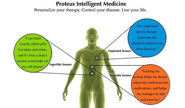 Proteus' Intelligent Medicine technology includes implanted sensors, ingestible sensors and wearable sensors