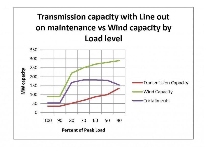 Transmission capacity with transmission line outages due to maintenance versus wind capacity by load level