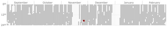 Cell phone tracking detail for Malte Spitz showing time using cell phone by month