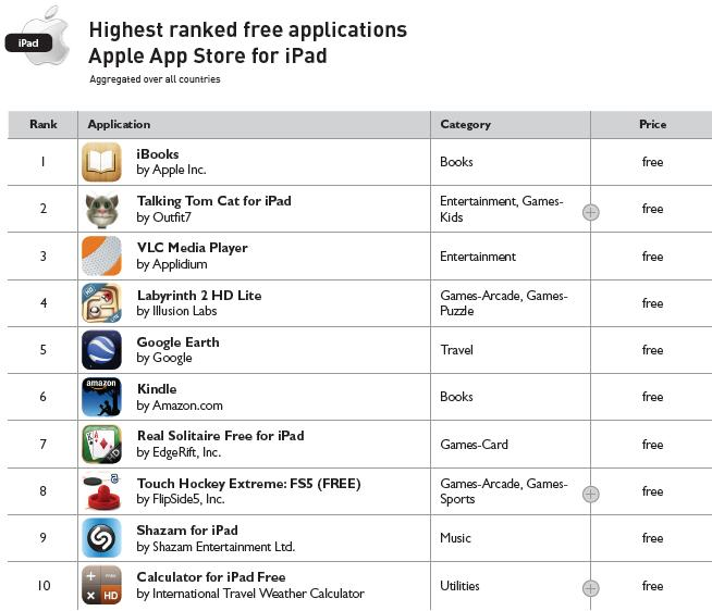 Highest Ranked Free Applications - Apple App Store for iPad - Year Ending 2010 - Distimo Full Year Report for 2010