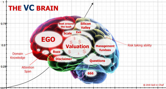 Inside the brain of the venture capitalist