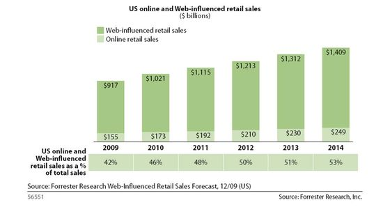 US Online and Web-Influenced Retail Sales  in Billions - 2009 through 2014 - Forrester Research