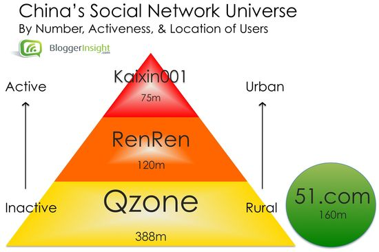 China's Social Network Universe by Number, Activeness, Location and Users