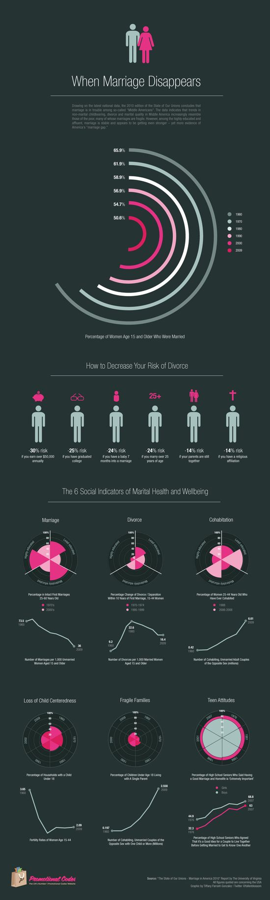 Infographic - Why Marriage Is Becoming Obsolete and Marriages Fail