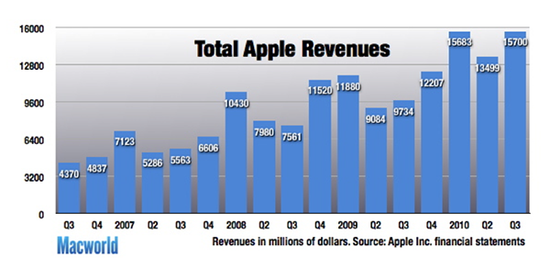 Total Apple Revenues by Quarter since it introduced the Apple iPhone in Q3 2007 through Q3 2010