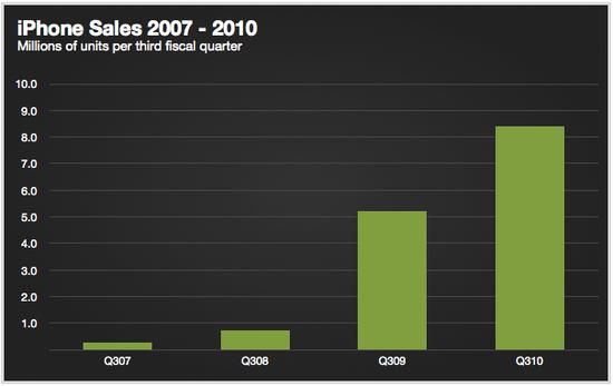 Apple iPhone Unit Sales - YTD Q3 2007 through Q3 2010