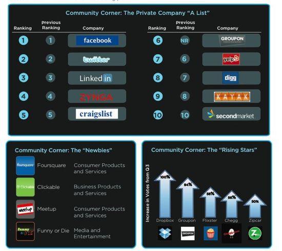 SecondMarket Community Corner - The Newbies