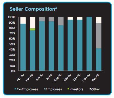 SecondMarket Seller Composition - YE 2010