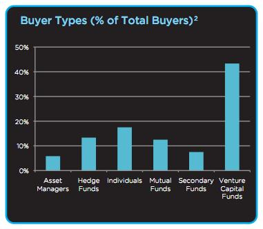 SecondMarket Buyer Types As A Percentage of Total Buyers - YE 2010