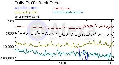 Cupidtino Daily Traffic Rank Trend Compared to Match.com, Chemistry.com, PerfectMatch.com and eHarmony.com - 2011 - Alexa