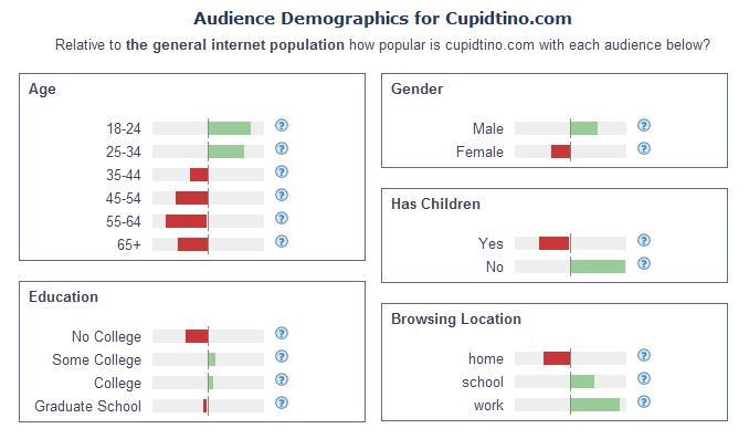 Cupidtino Audience Demogrpahics - January 2011 - Alexa