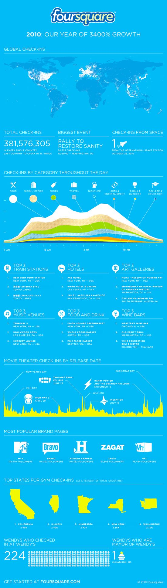INFOGRAPHIC - Foursquare - 2010 Our Year of 3400% Growth