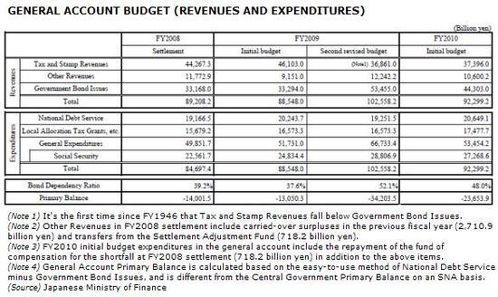 Japan - Revenues, Expenditures and Deficits - FY2008 through FY2010