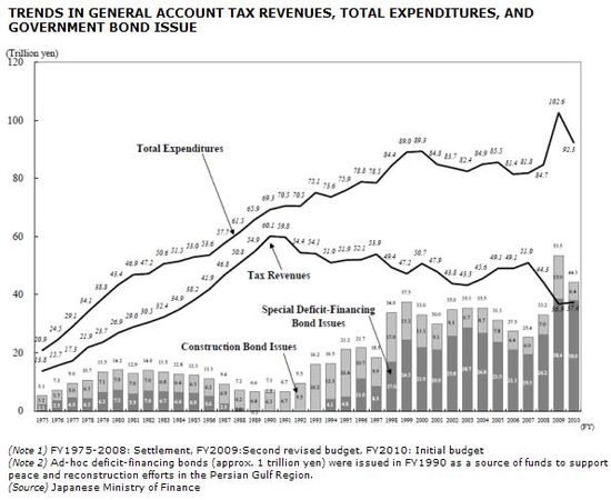Japan - Budget Trends - Tax Revenues, Expenditures and Government Bonds - Year Comparisons - FY1975 through FY2010