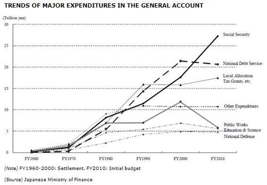 Japan - Trends of Major Expenditures in the Budget - Ten-Year Comparisons - FY1960 through FY2010