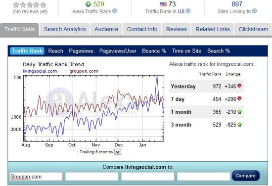 Traffic Rank - LivingSocial vs Groupon - August 2010 through January 2011 - Alexa