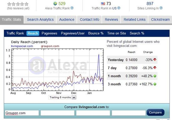 Reach - LivingSocial vs Groupon - August 2010 through January 2011 - Alexa