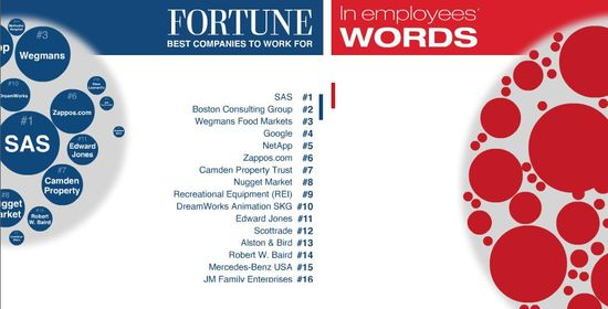 Fortune's Best Companies To Work For - CLICK TO VIEW