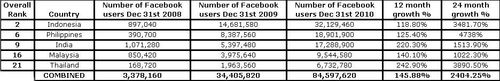 Top 5 Asian Countries by Number of Facebook Members - Years 2008 through 2010